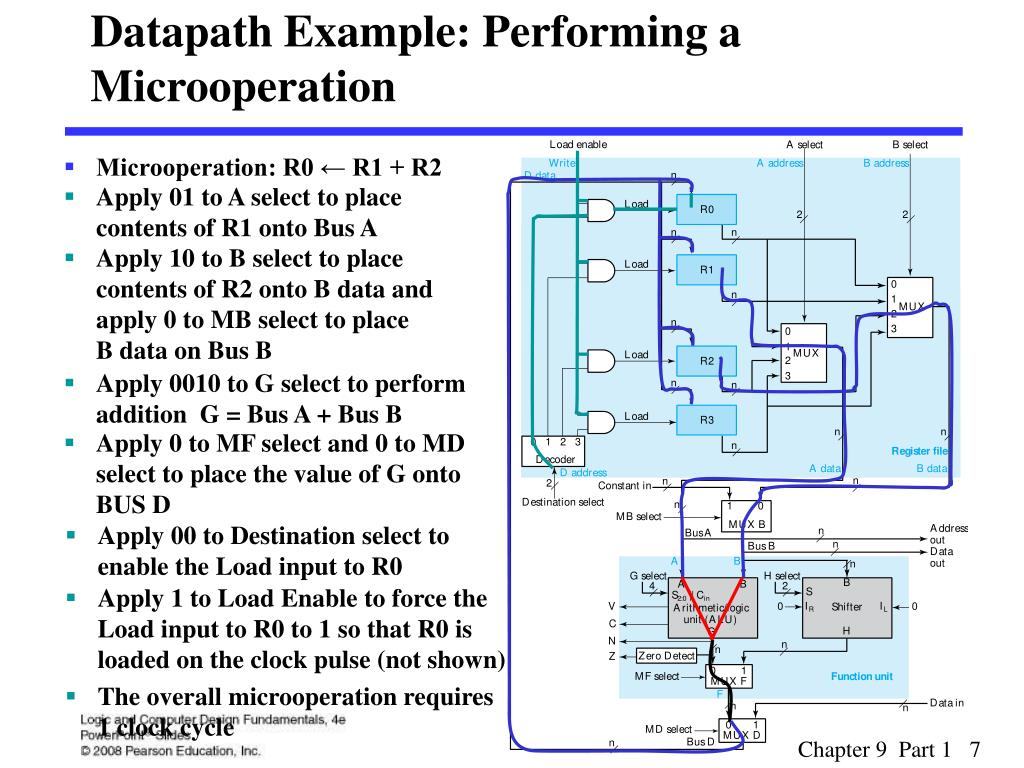 Datapath Example: Performing a Microoperation