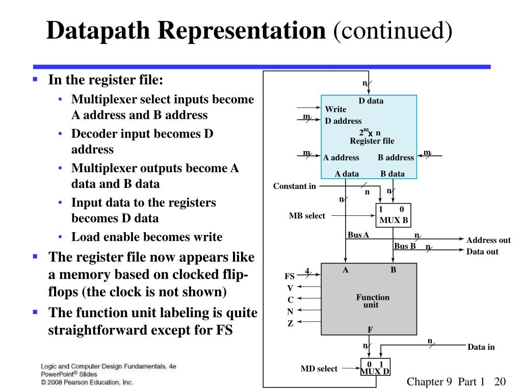 Datapath Representation