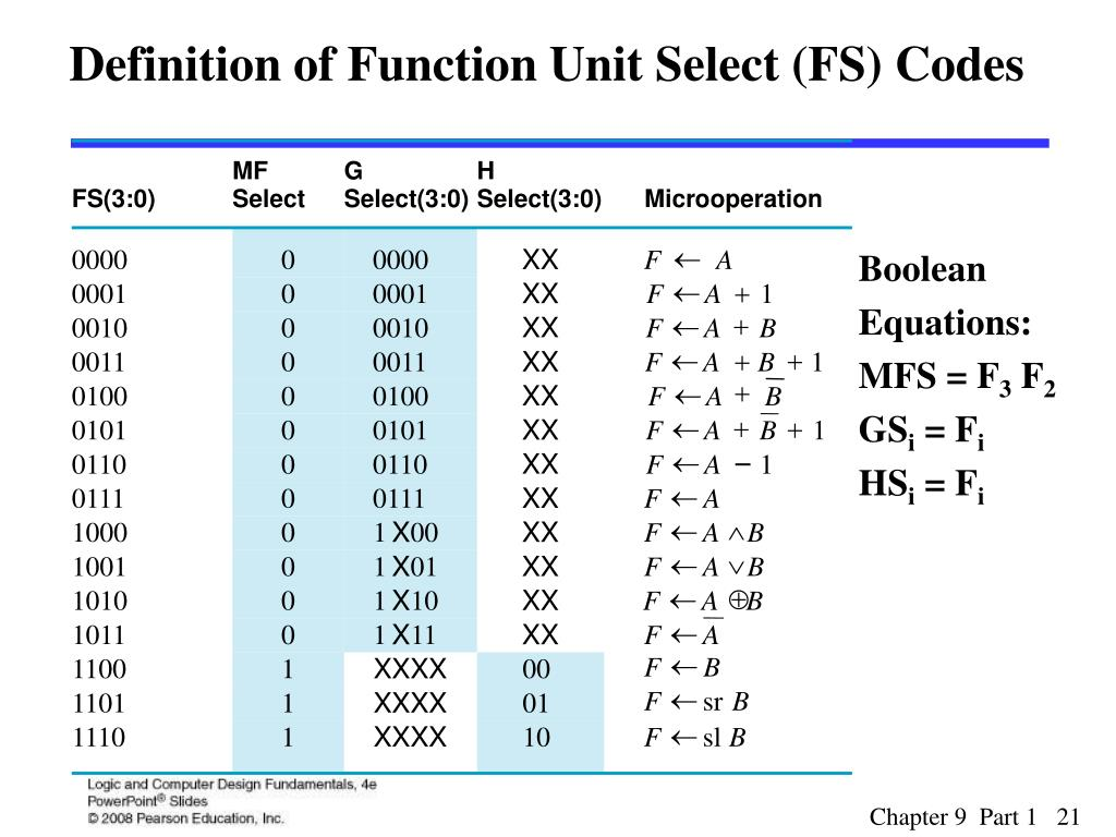 Definition of Function Unit Select (FS) Codes