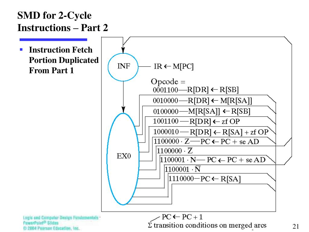 SMD for 2-Cycle Instructions – Part 2