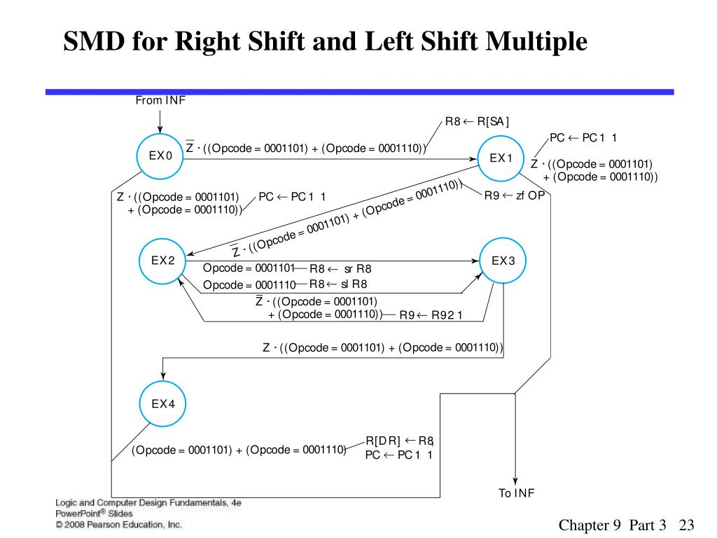SMD for Right Shift and Left Shift Multiple