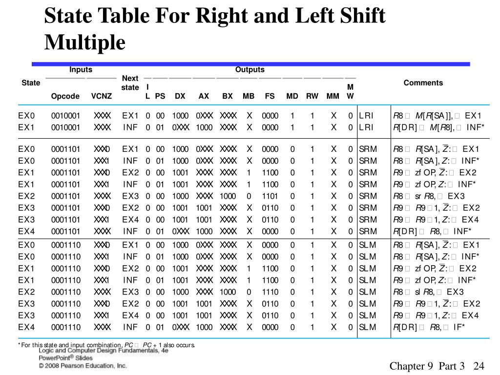 State Table For Right and Left Shift Multiple