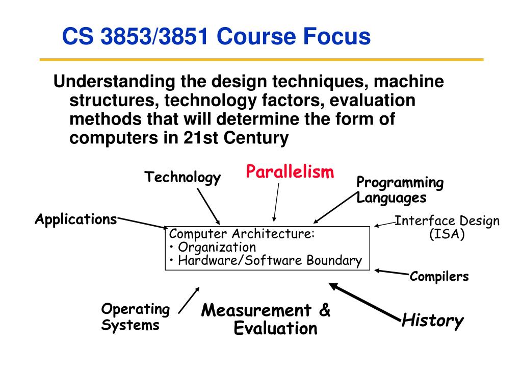 CS 3853/3851 Course Focus