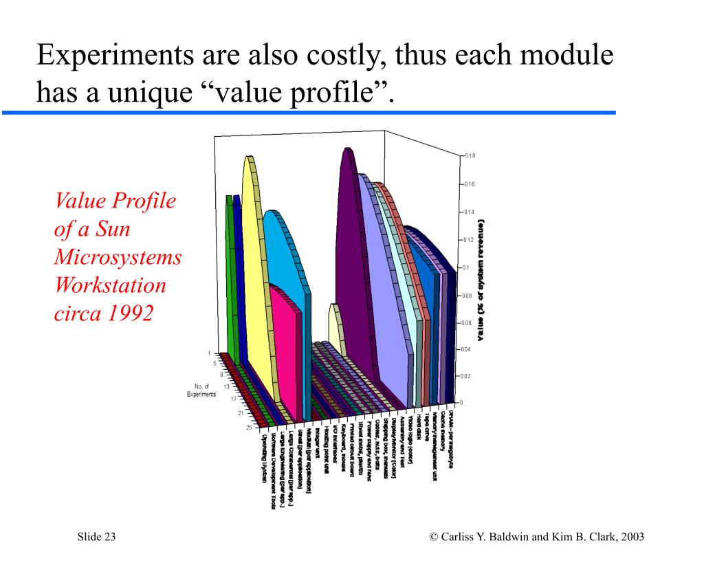 """Experiments are also costly, thus each module has a unique """"value profile""""."""