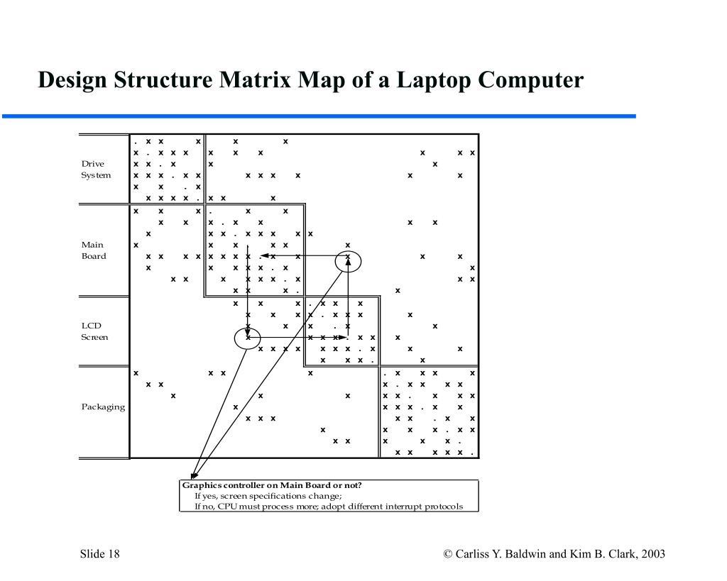 Design Structure Matrix Map of a Laptop Computer