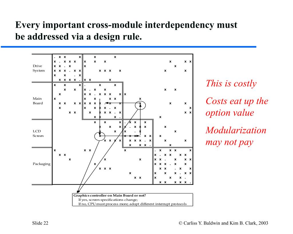 Every important cross-module interdependency must be addressed via a design rule.
