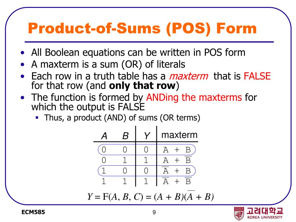 Product-of-Sums (POS) Form