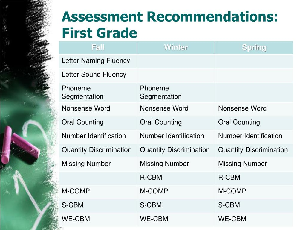 Assessment Recommendations: First Grade