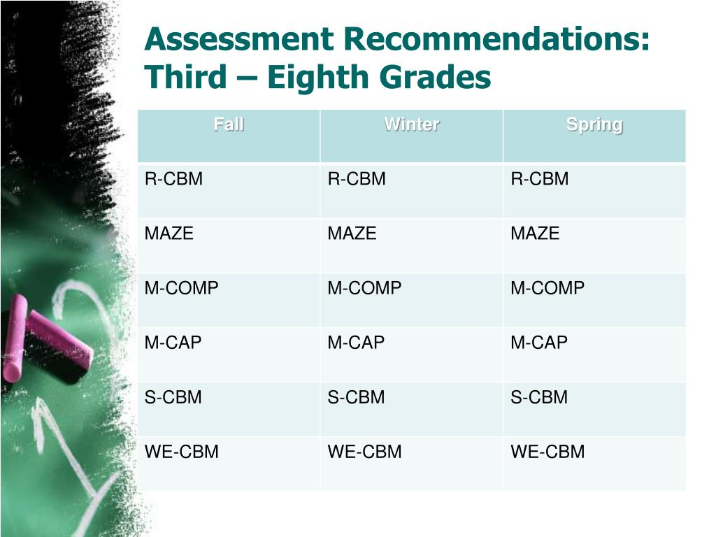 Assessment Recommendations:
