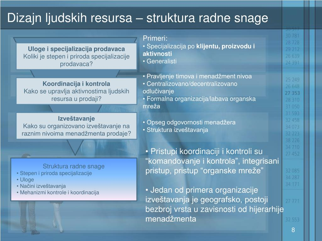 Dizajn ljudskih resursa –