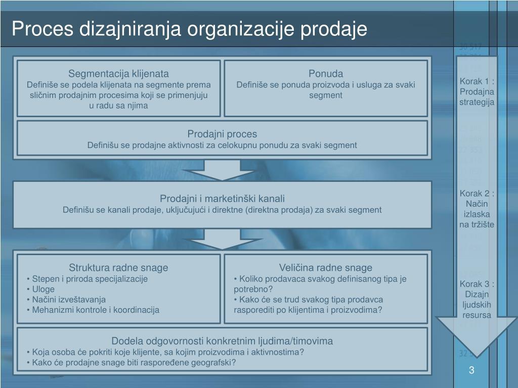 Proces dizajniranja organizacije prodaje