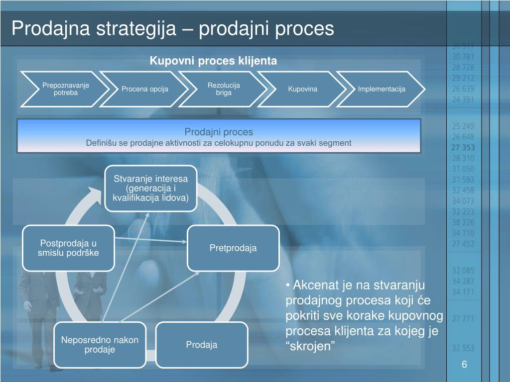 Prodajna strategija – prodajni proces