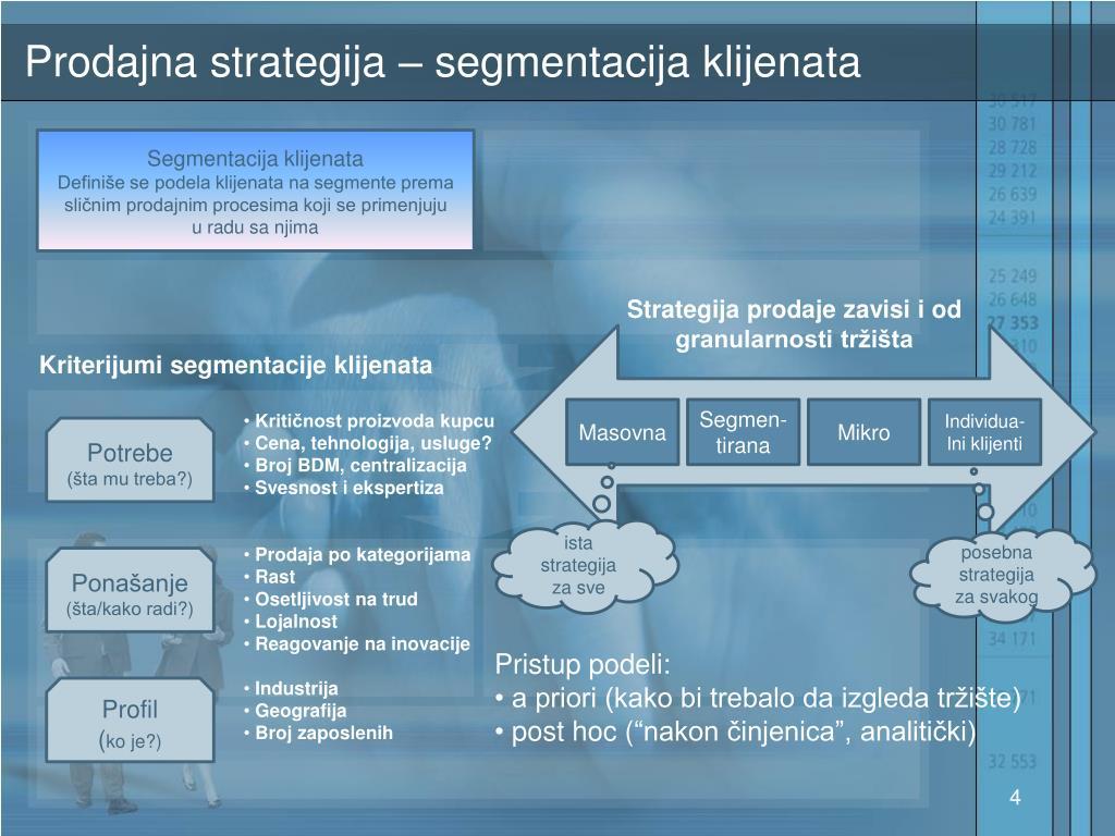 Prodajna strategija – segmentacija klijenata