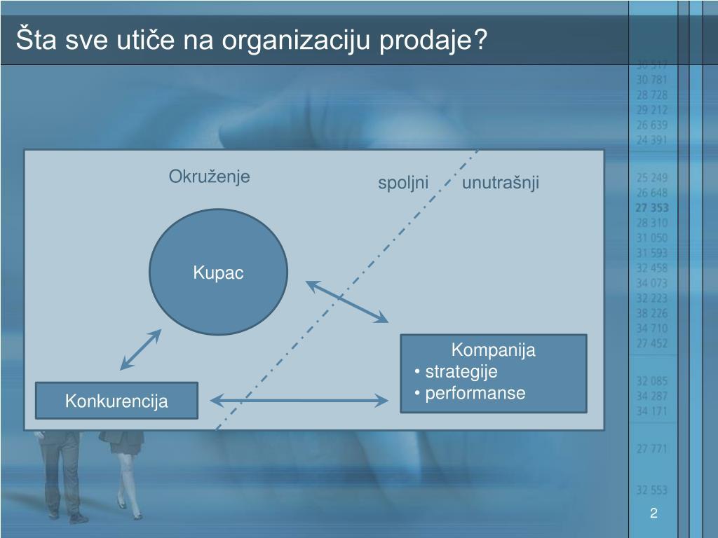 Šta sve utiče na organizaciju prodaje