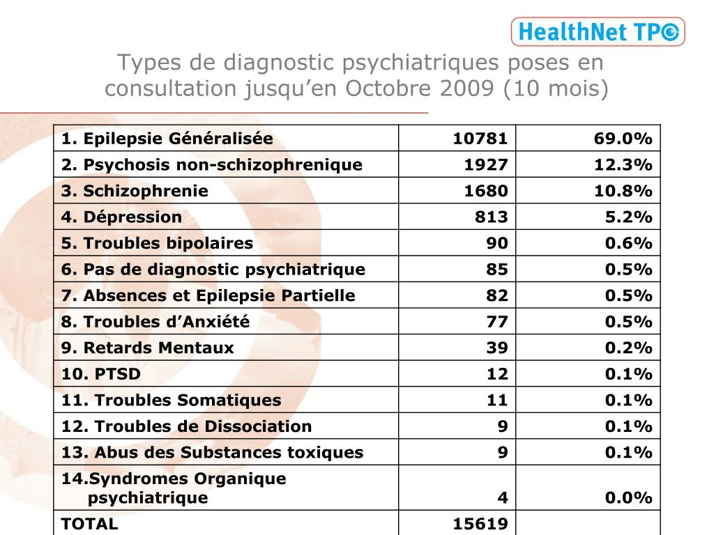 Types de diagnostic psychiatriques poses en consultation jusqu'en Octobre 2009 (10 mois)