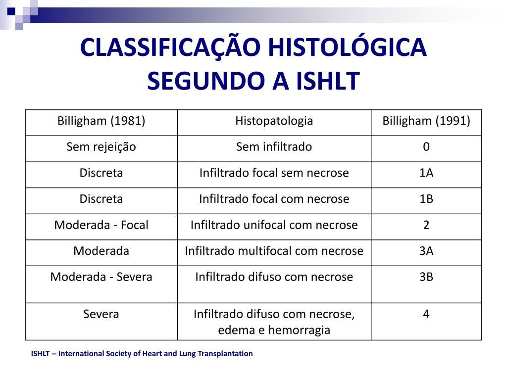 CLASSIFICAÇÃO HISTOLÓGICA SEGUNDO A ISHLT