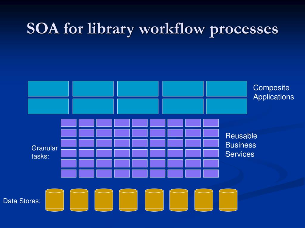 SOA for library workflow processes