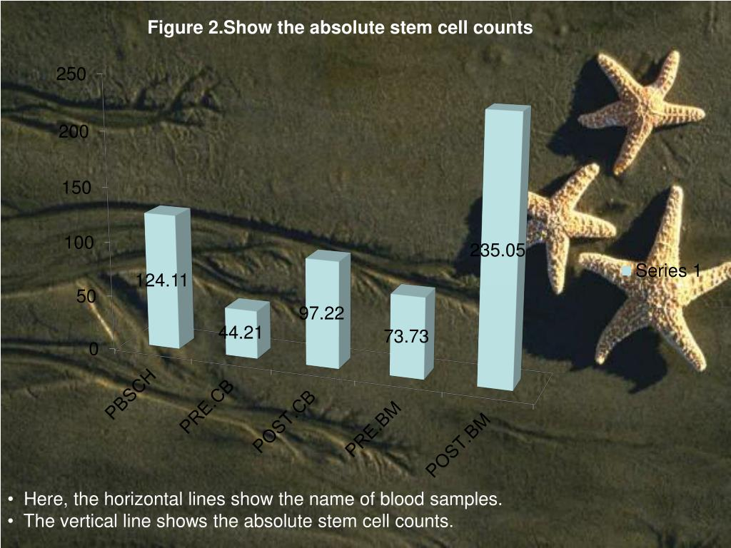 Figure 2.Show the absolute stem cell counts