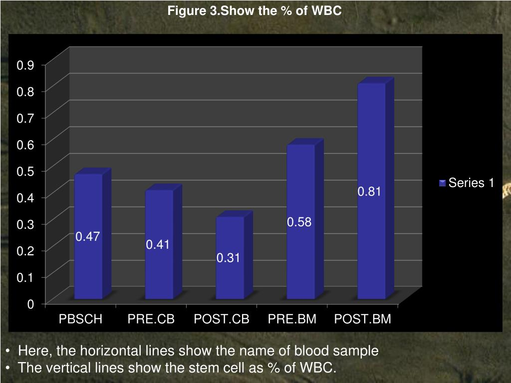 Figure 3.Show the % of WBC