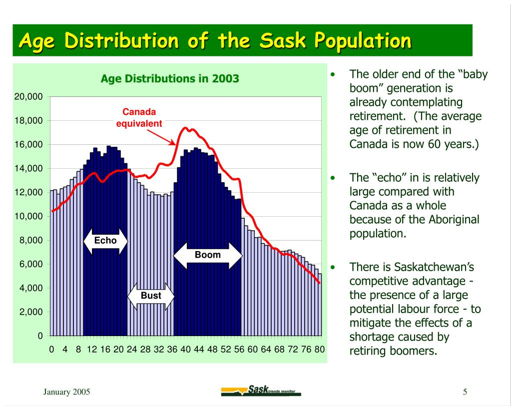 Age Distribution of the Sask Population