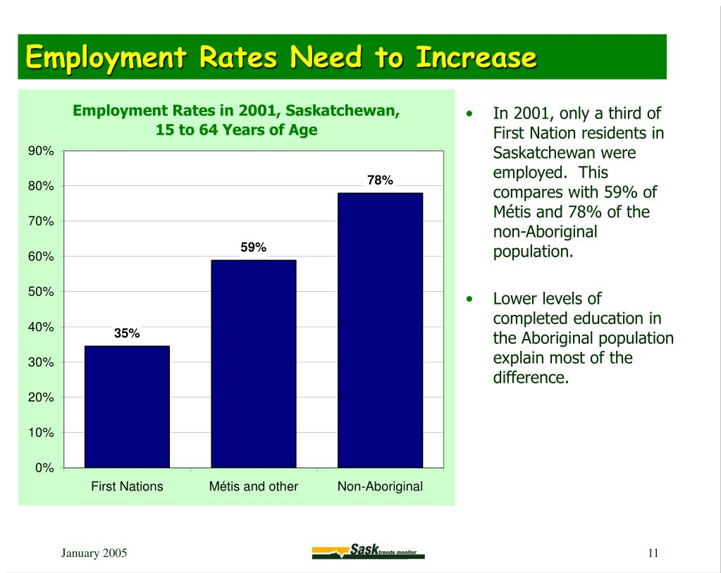 Employment Rates Need to Increase