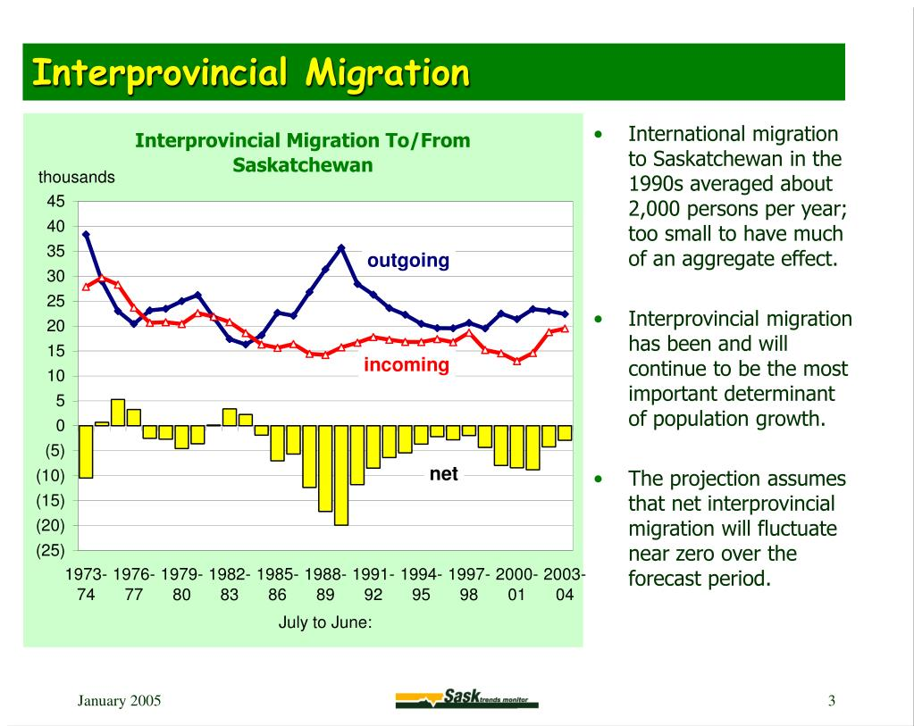 Interprovincial Migration