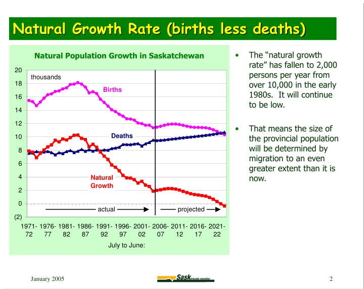 Natural growth rate births less deaths