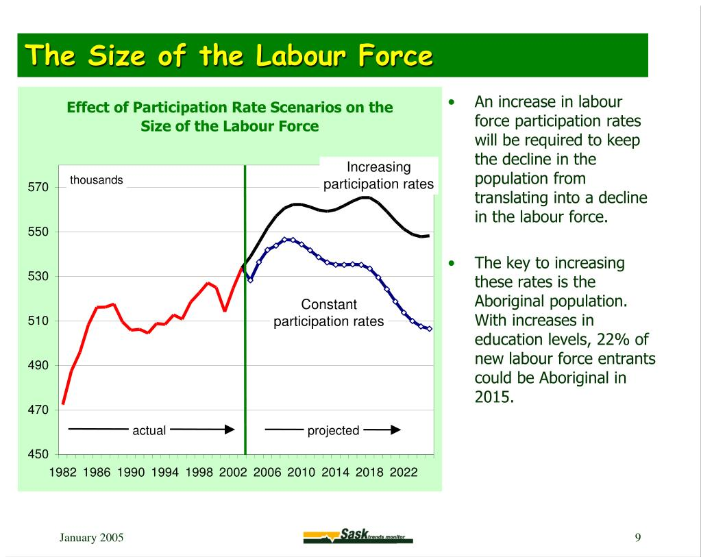 The Size of the Labour Force