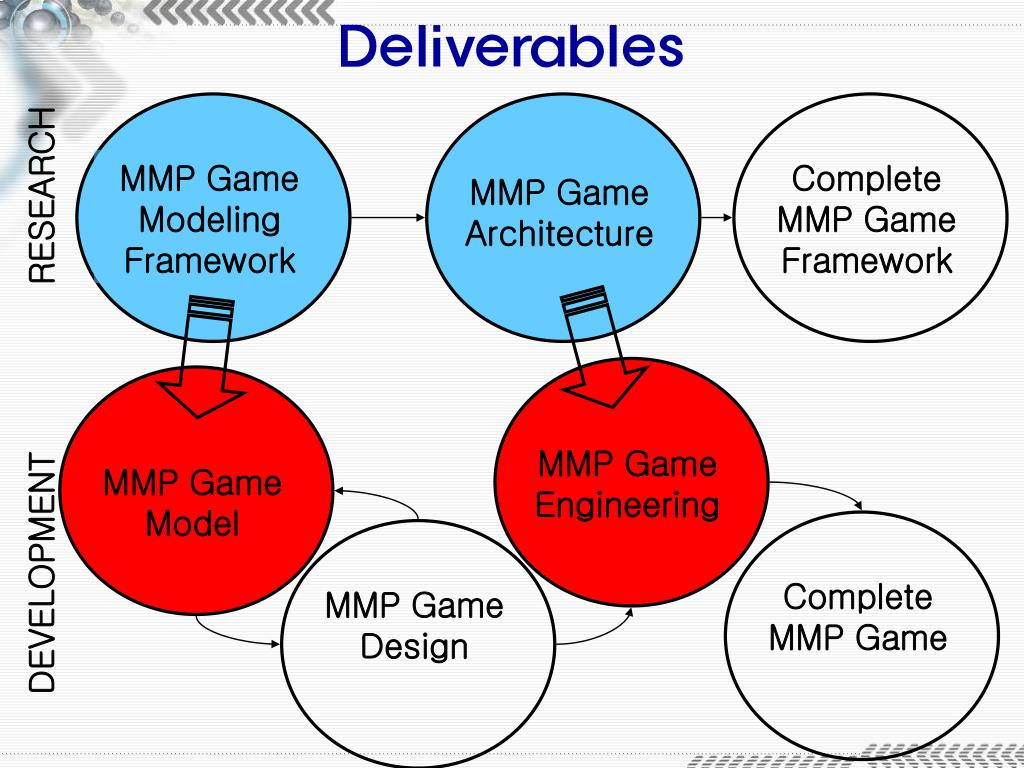 Complete   MMP Game