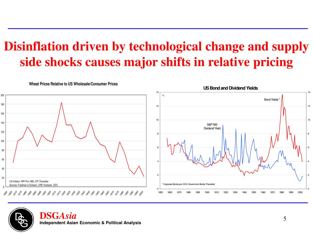 Disinflation driven by technological change and supply side shocks causes major shifts in relative pricing