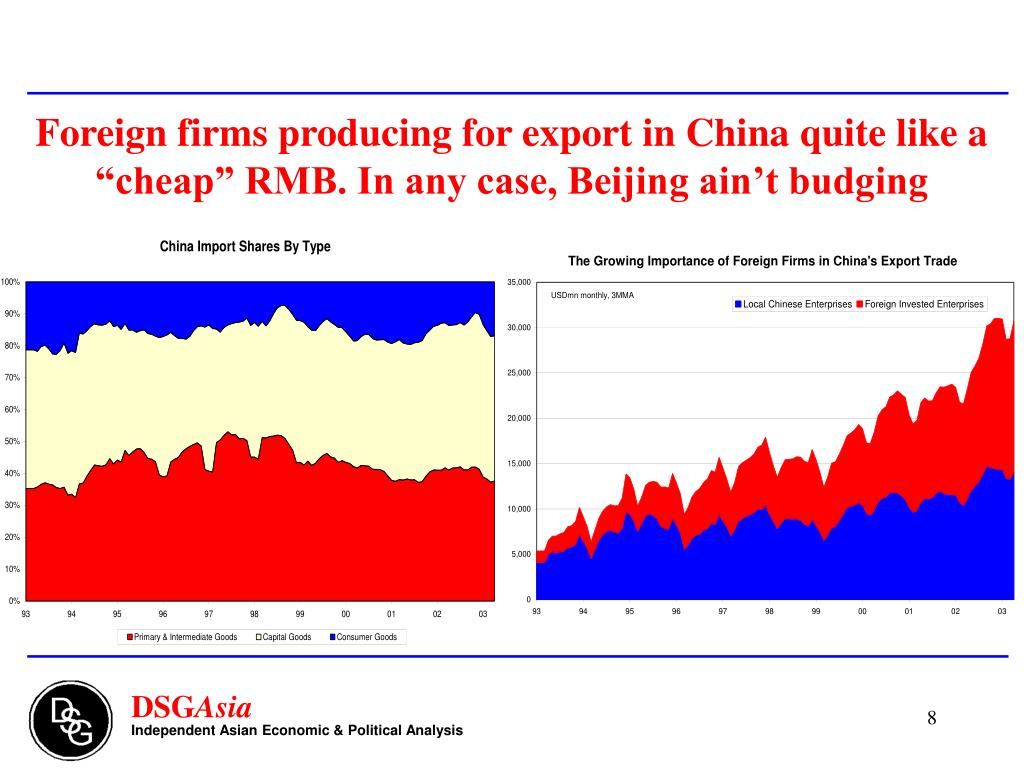 Foreign firms producing for export in China quite like a cheap RMB. In any case, Beijing aint budging