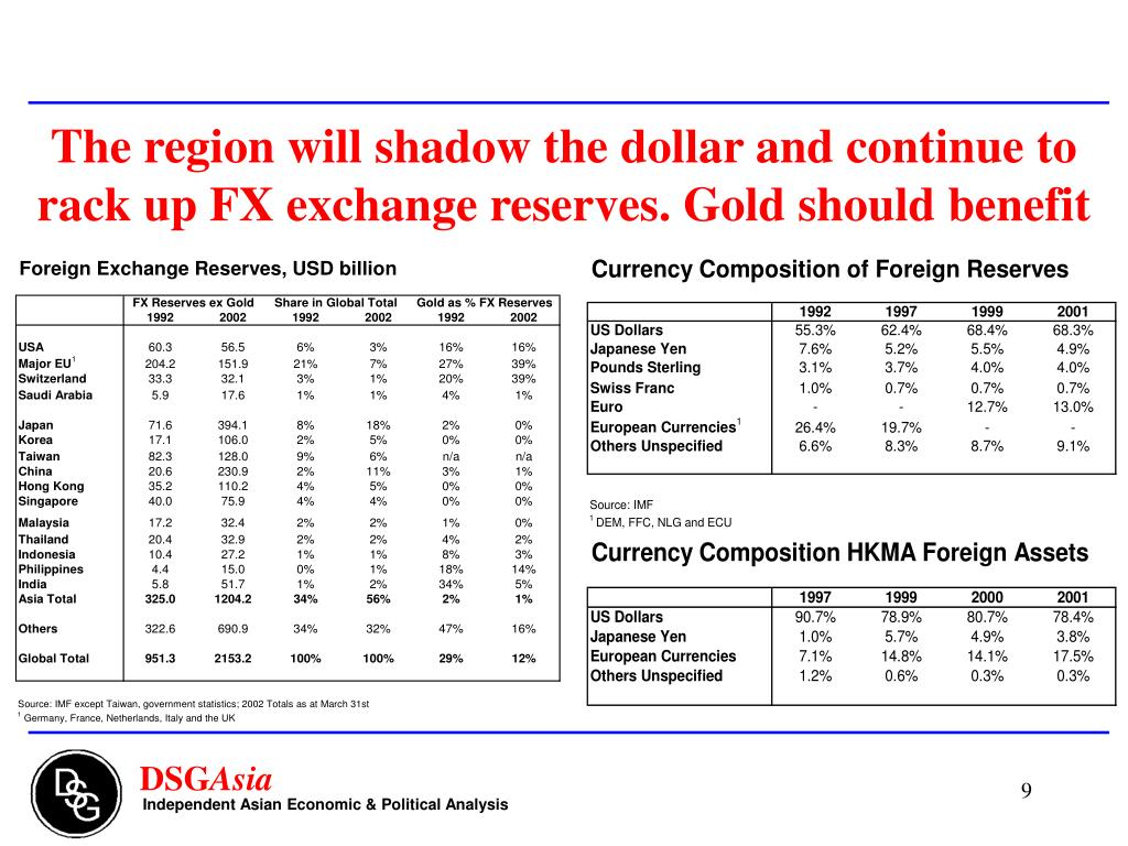 The region will shadow the dollar and continue to rack up FX exchange reserves. Gold should benefit