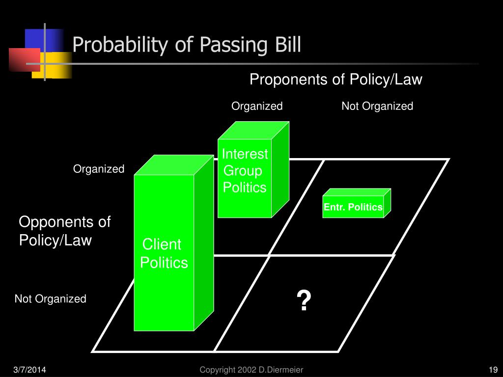 Probability of Passing Bill
