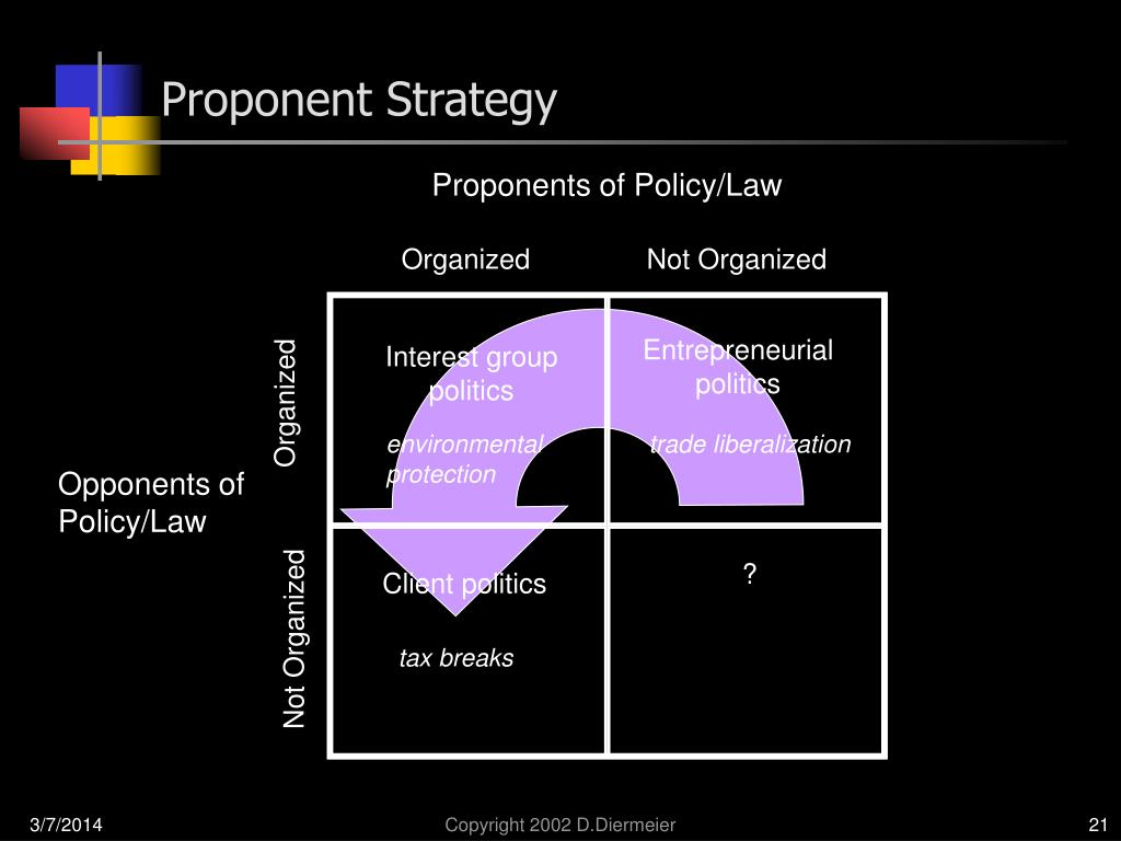 Proponent Strategy