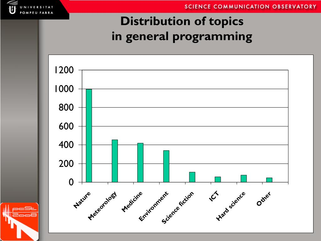 Distribution of topics