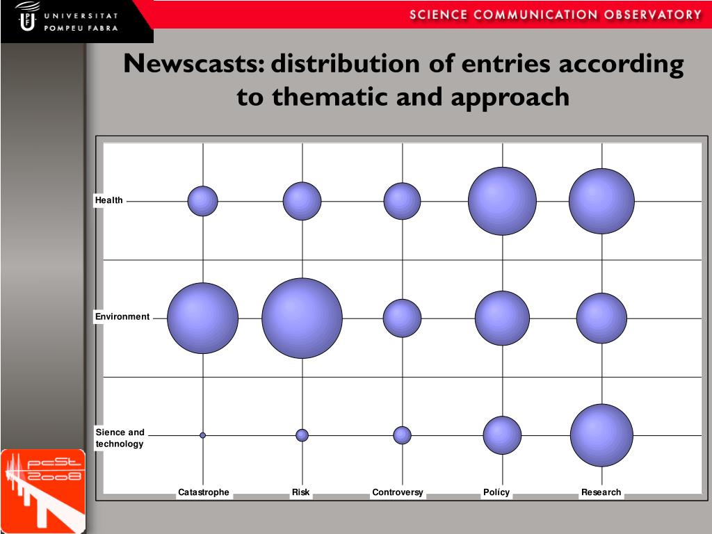 Newscasts: distribution of entries according to thematic and approach