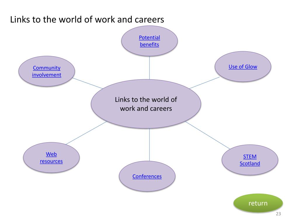 Links to the world of work and careers