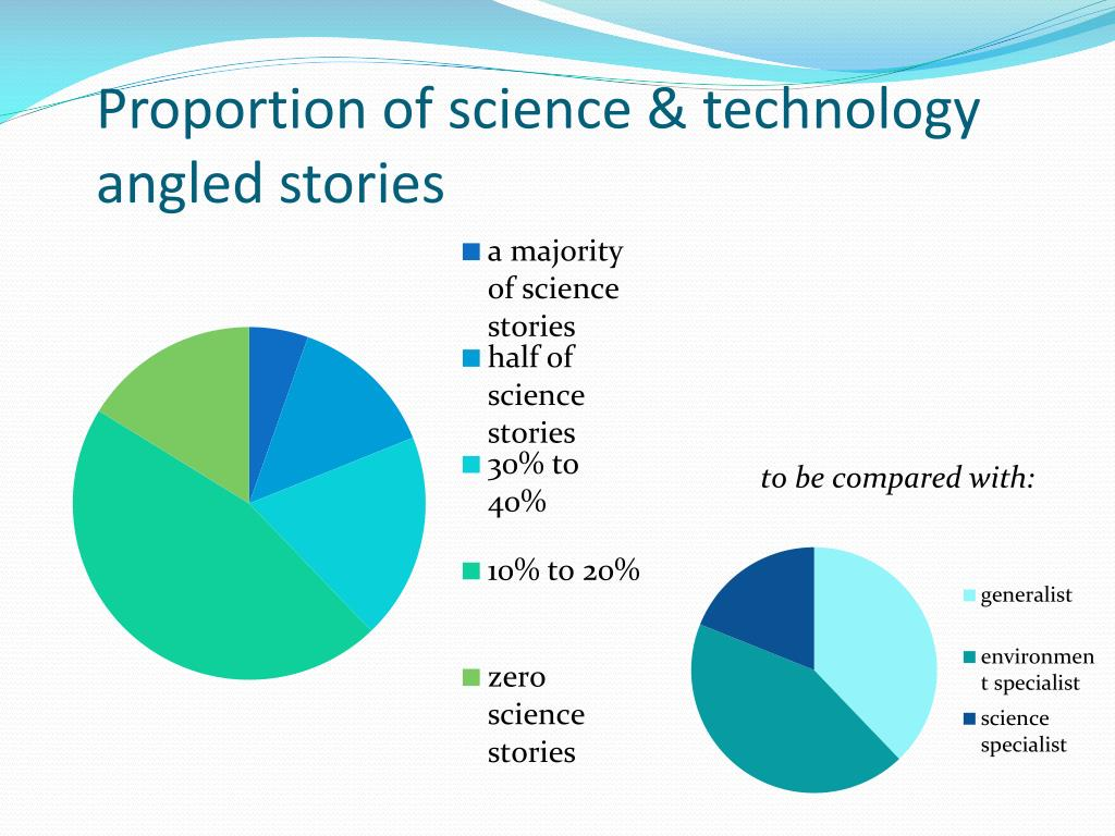 Proportion of science & technology angled stories
