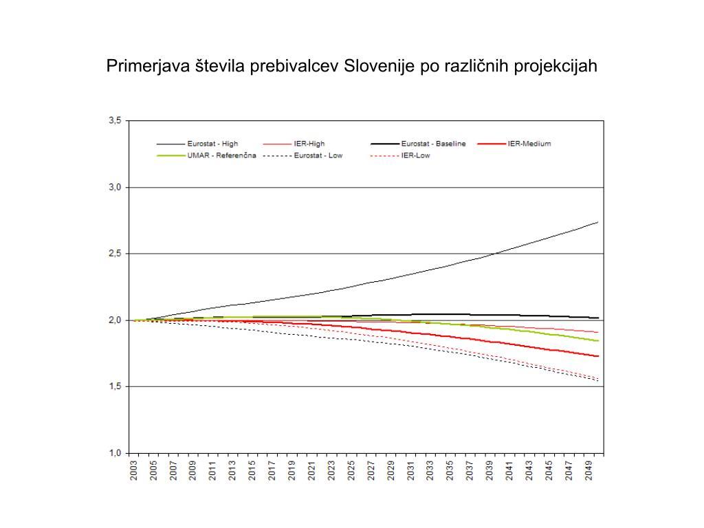 Primerjava števila prebivalcev Slovenije po različnih projekcijah