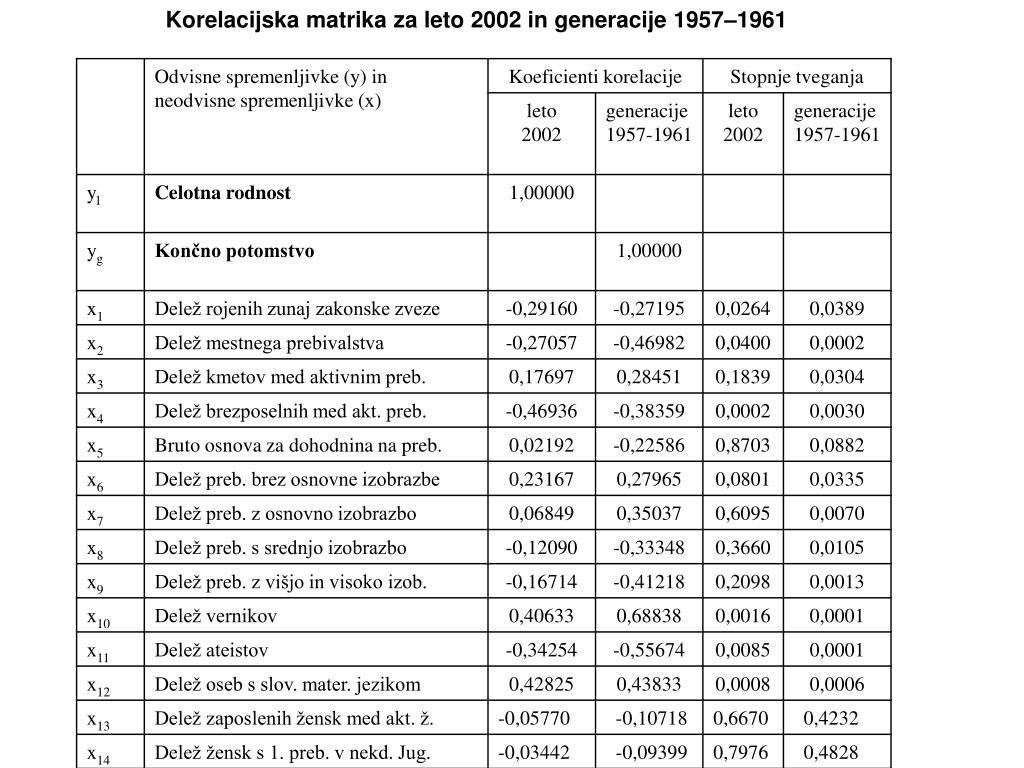 Korelacijska matrika za leto 2002 in generacije 1957–1961