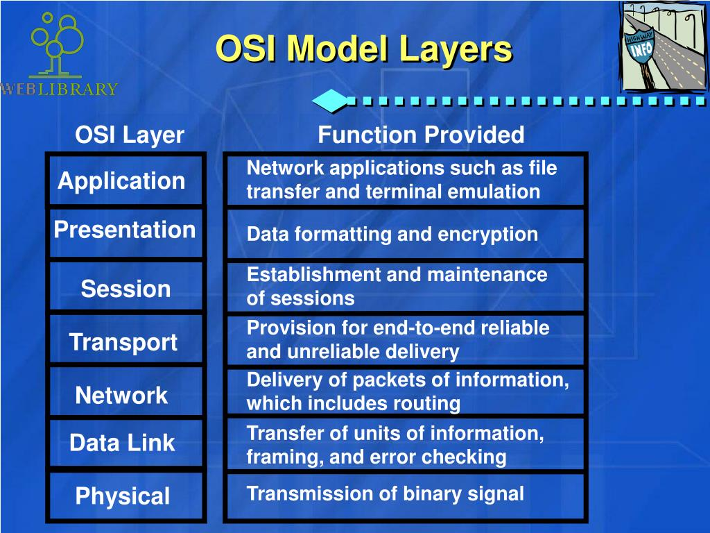 example application on each layer of osi model