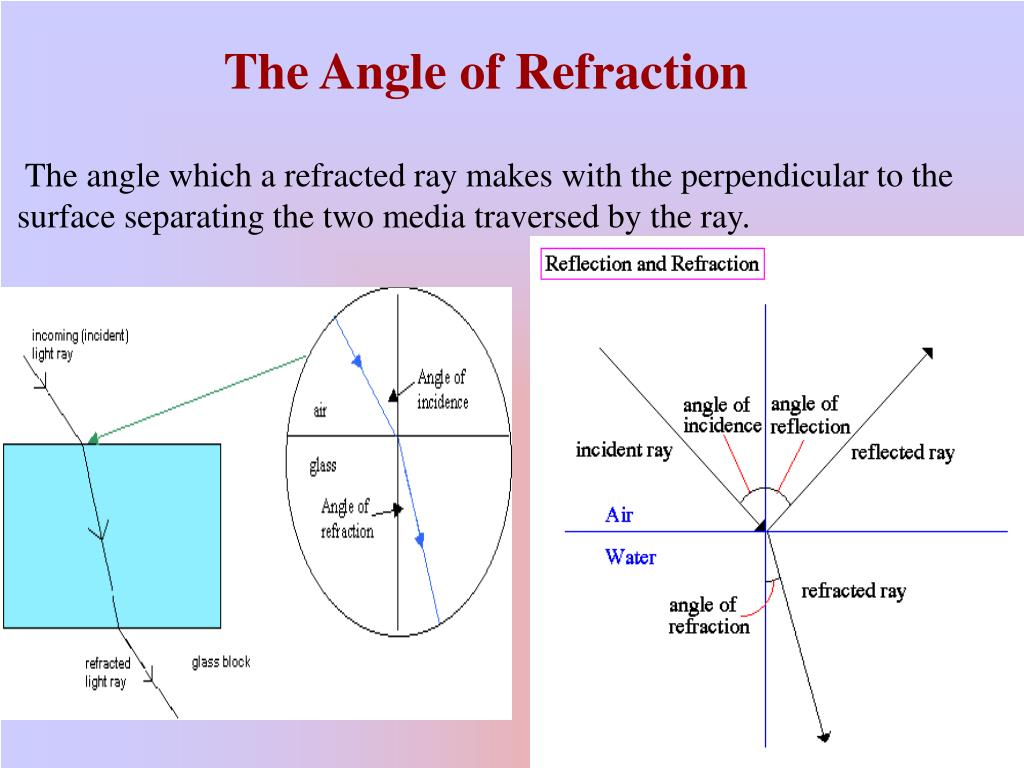 The angle which a refracted ray makes with the perpendicular to the surface separating the two media traversed by the ray.