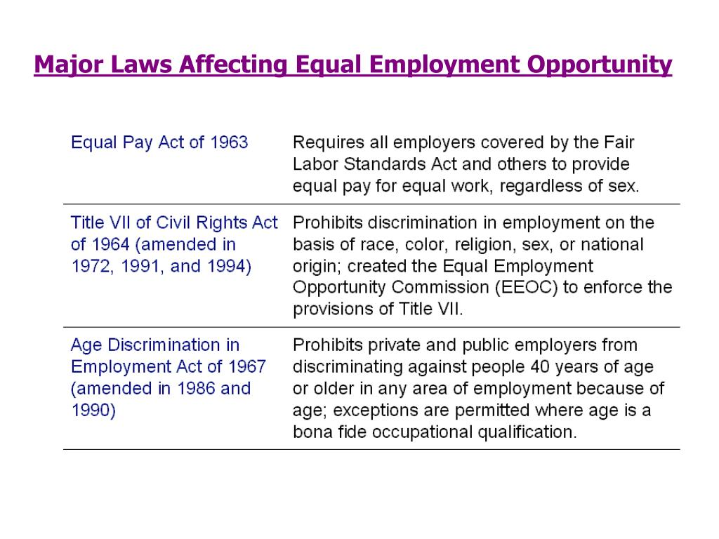Major Laws Affecting Equal Employment Opportunity