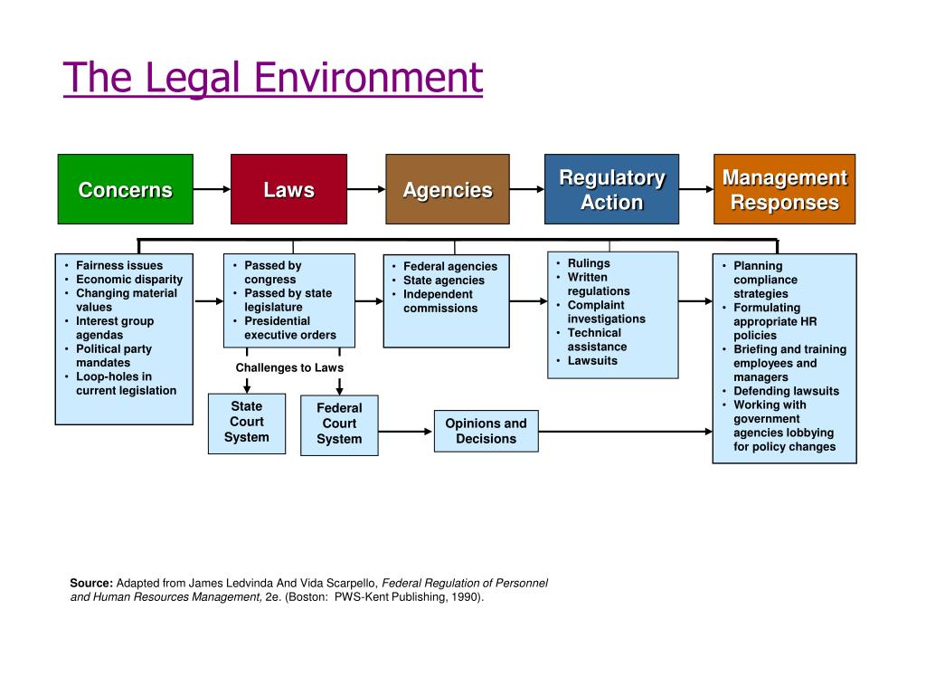 the legal environment equal employment opportunity Recruitment and selection the same equal employment opportunity legal considerations that govern employment discrimination generally apply specifically to employee recruitment and selection procedures in the private and public sectors job applicants, like current employees, are protected from employment discrimination by.