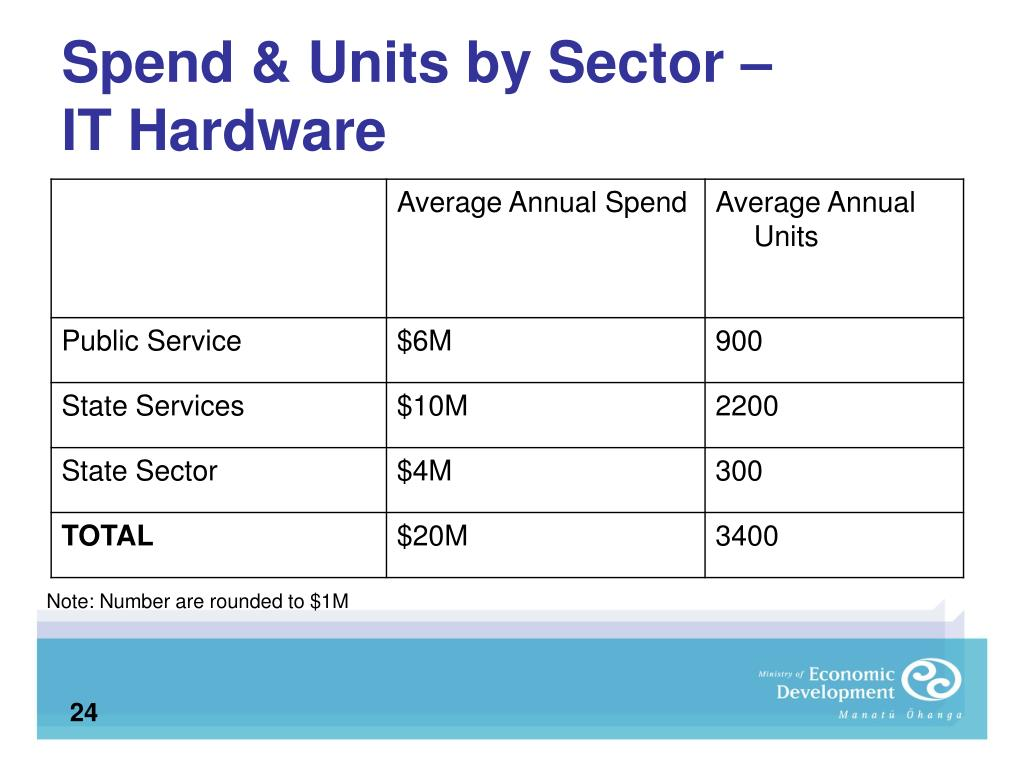 Spend & Units by Sector –