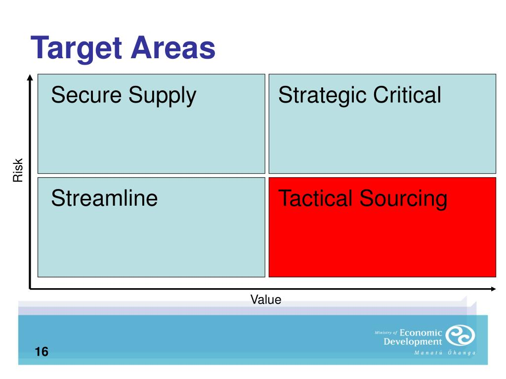 Target Areas