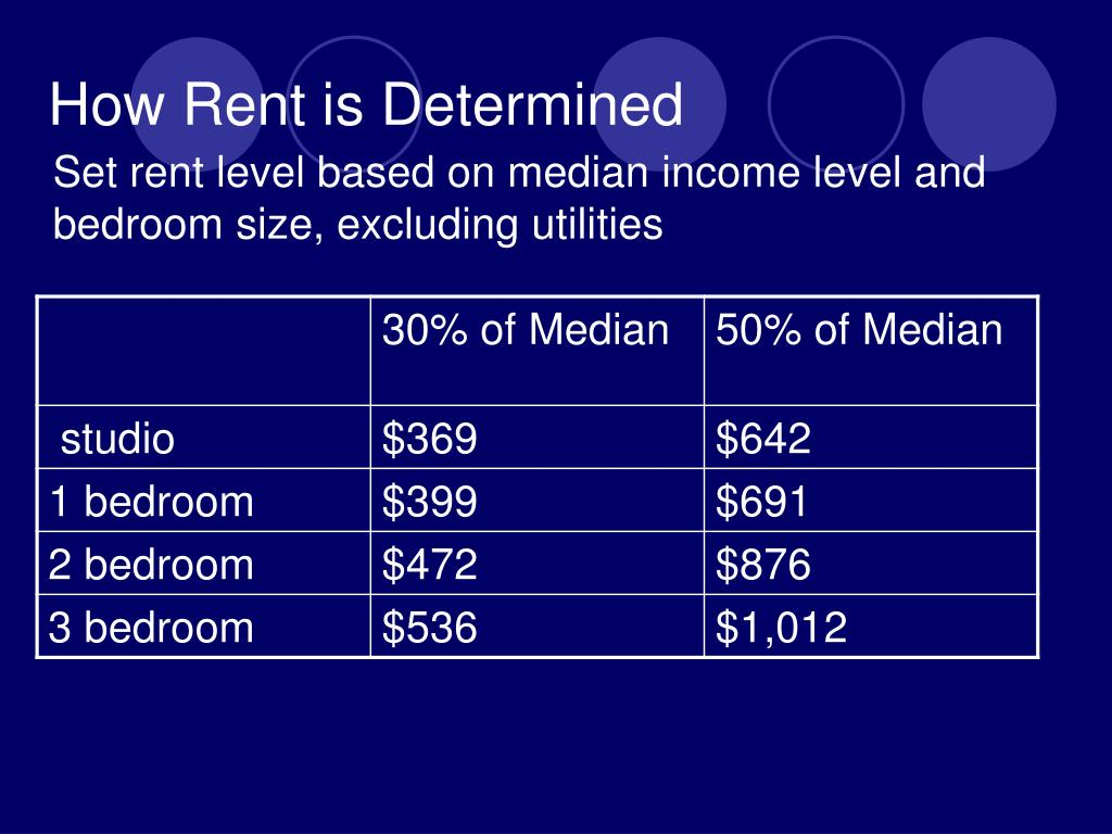 How Rent is Determined