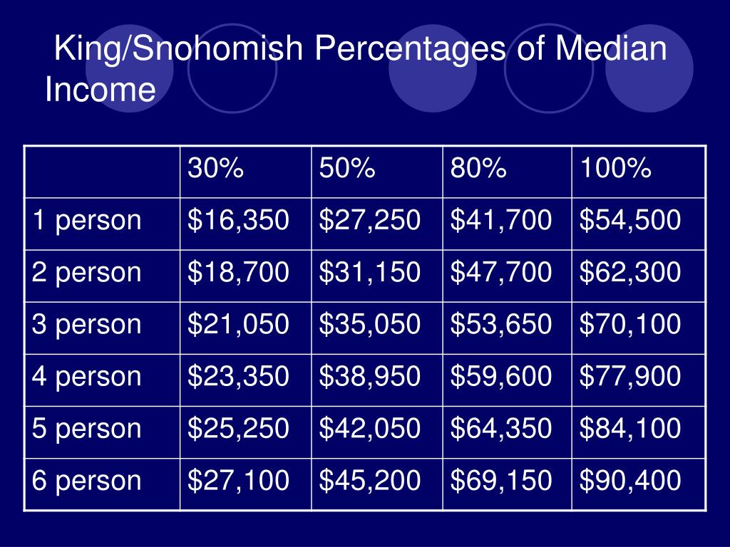 King/Snohomish Percentages of Median Income