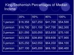 king snohomish percentages of median income