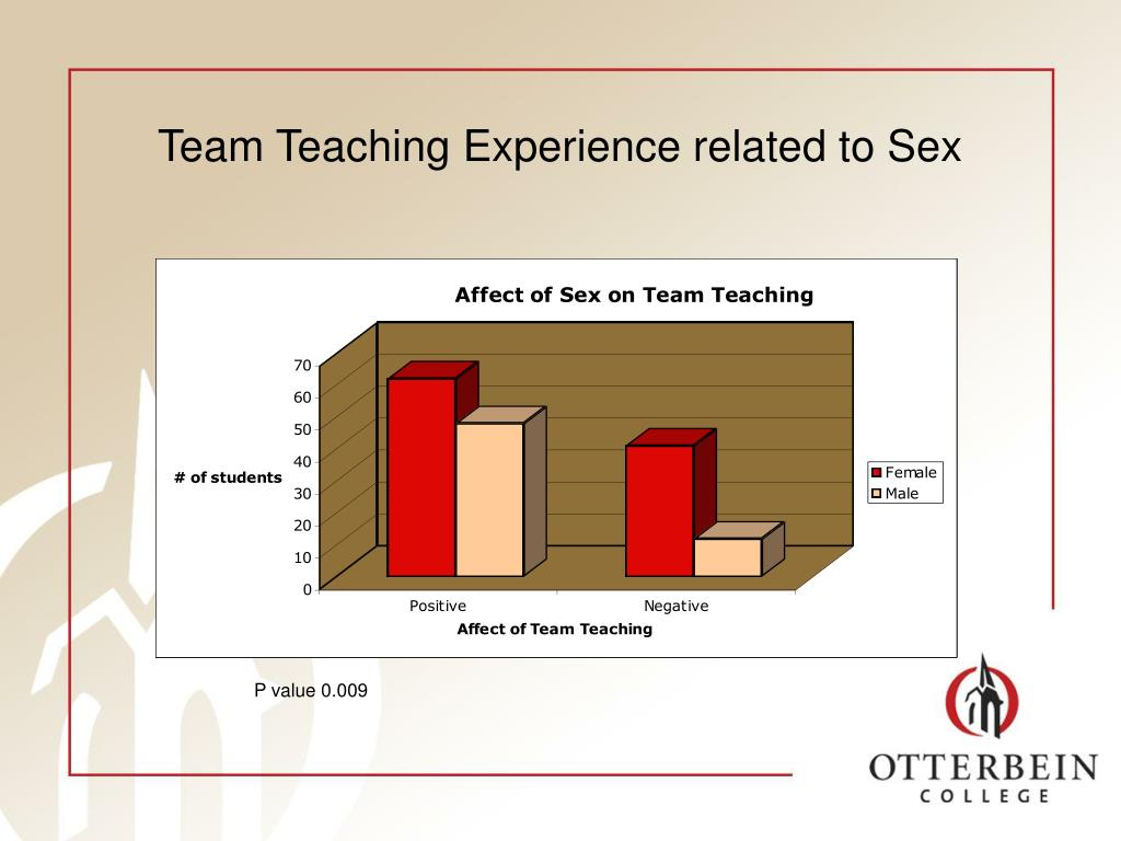 Team Teaching Experience related to Sex